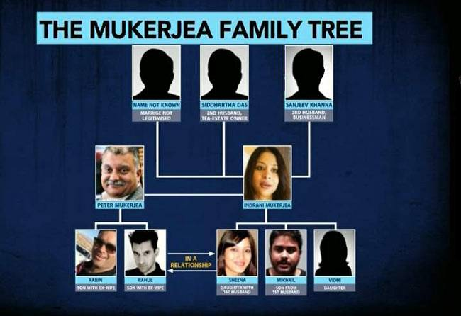 Indrani Family Tree: 'We Have Many Branches'. PC: India Today