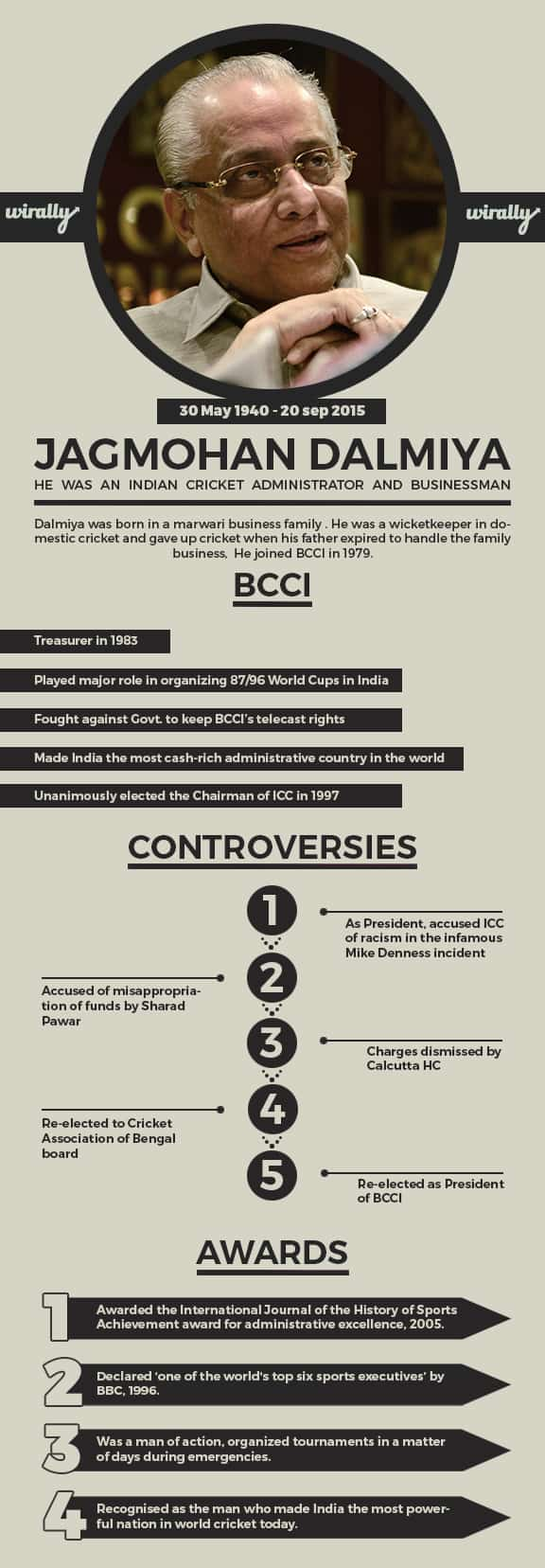 Jagmohan Dalmiya infographic (1)
