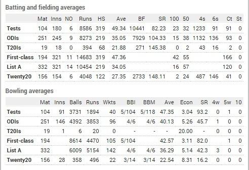 Virender Sehwag career stats
