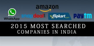 Most searched companies in India