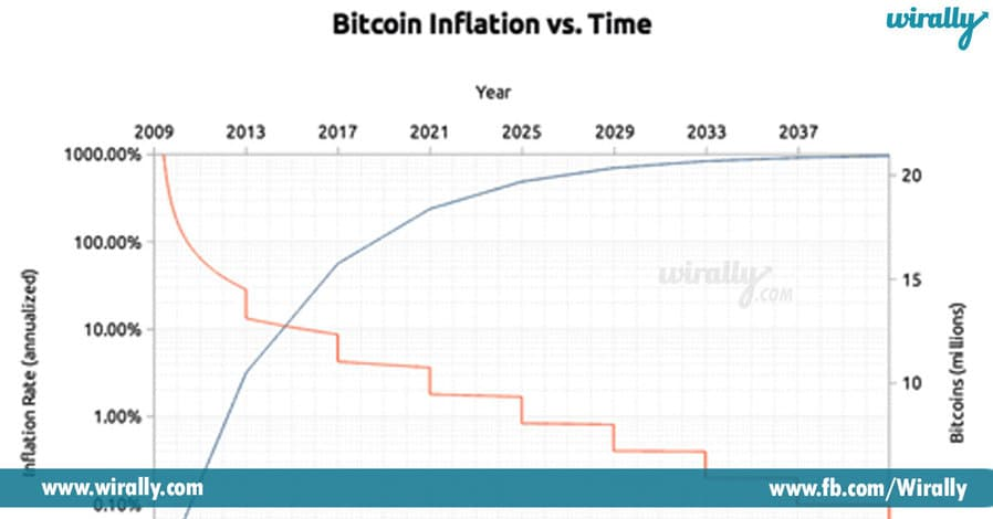 3 All You Need to Know About the Bitcoin