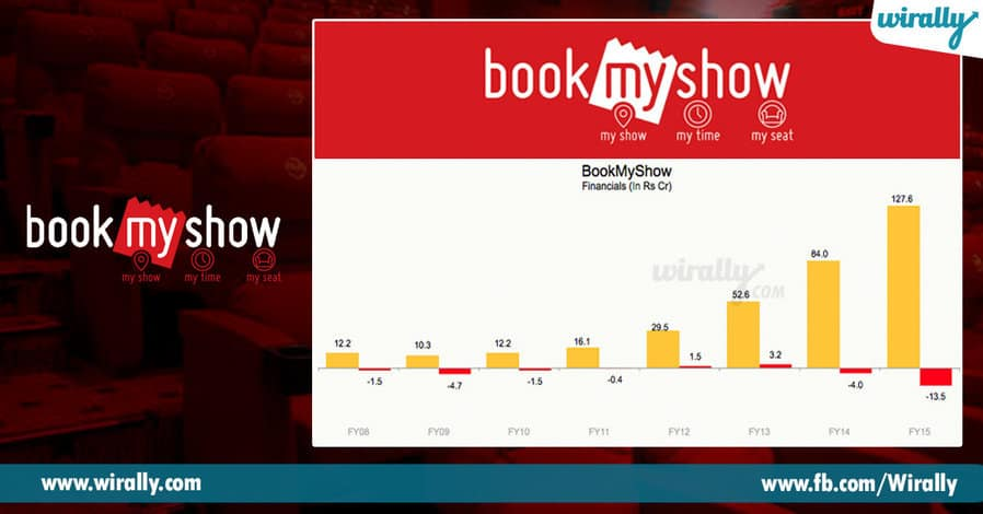 5 Success Story Of Book My Show
