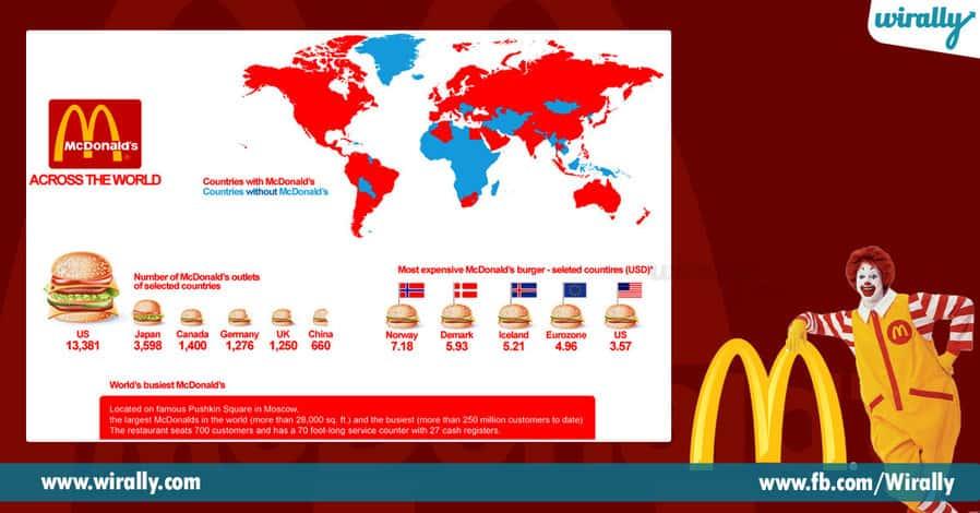 7 Story Behind McDonald
