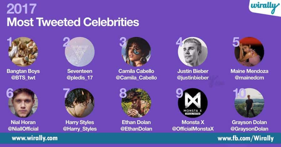 Most Tweeted Clebraties
