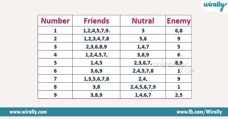 2 - number astrology