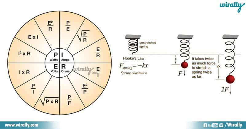 Ohm's Law - Hooke's Law