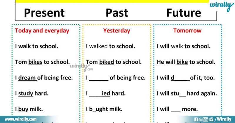 Past Tense, Present Tense and Future Tense