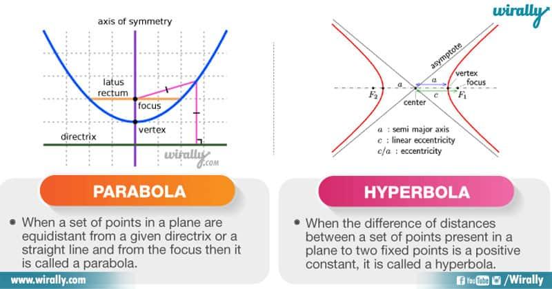 Parabola - Hyperbola