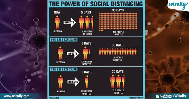 2 What Is Social Distancing