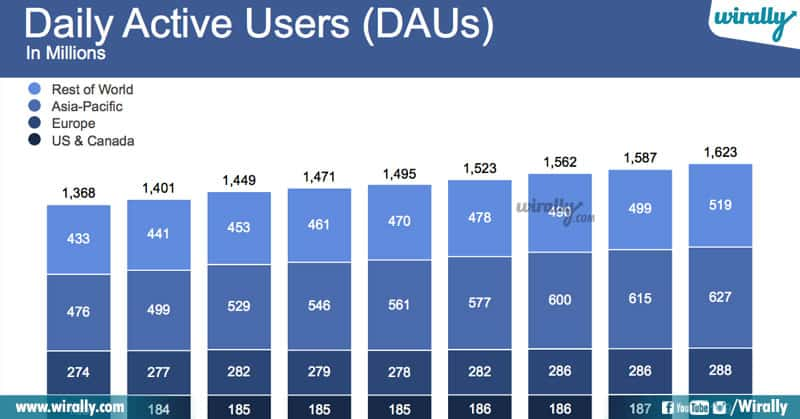 4 Unknown Facts About Facebook