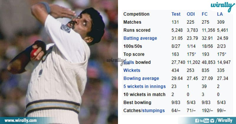 5 Indian Cricketers (1)