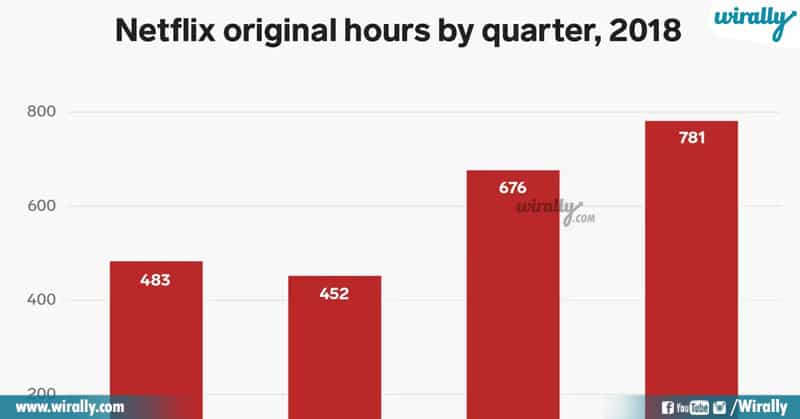 6 Unknown Facts About Netflix