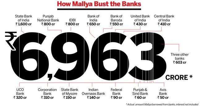 2. Vijay Malya