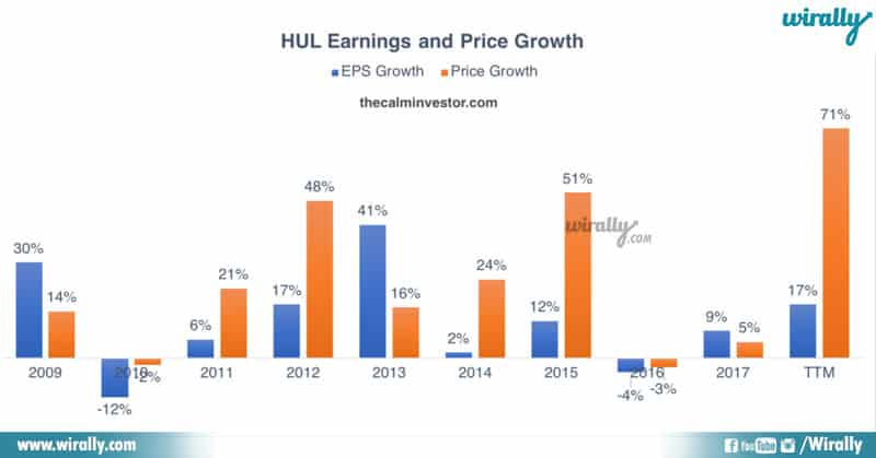 3 Success Story Of Hindustan Unilever Limited
