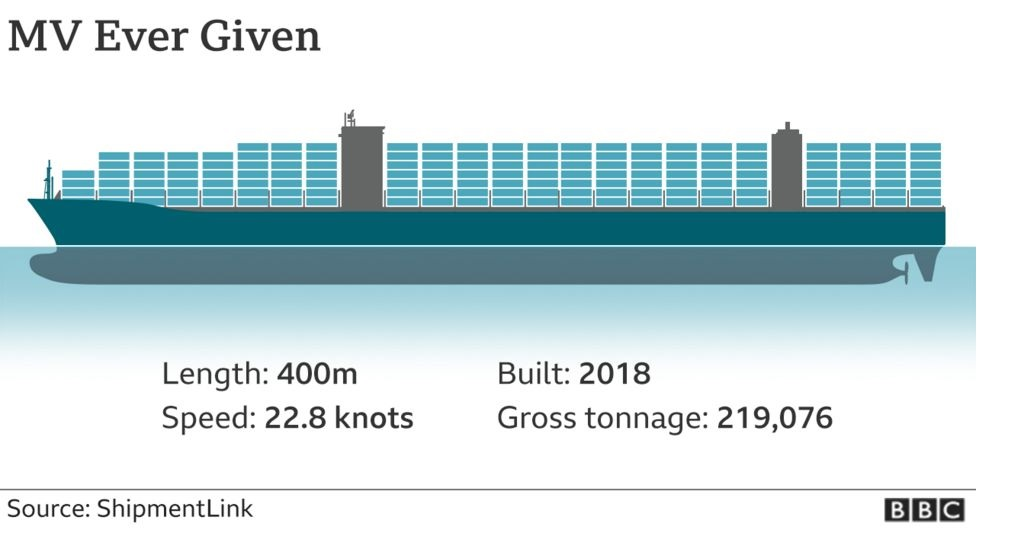 3.Suez Canal Blockage Explained