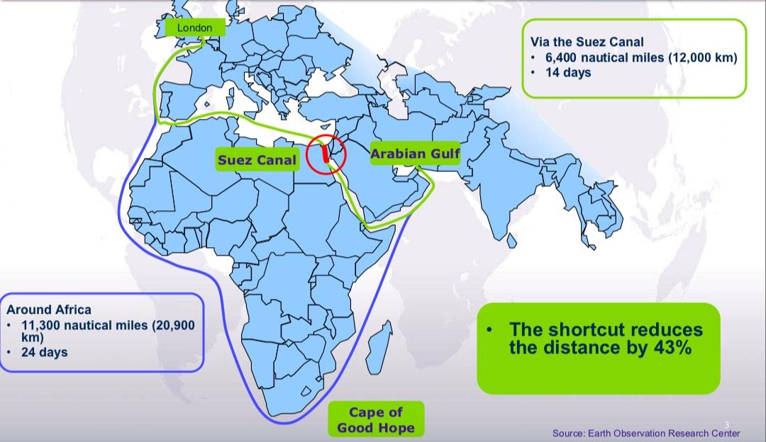 6.Suez Canal Blockage Explained