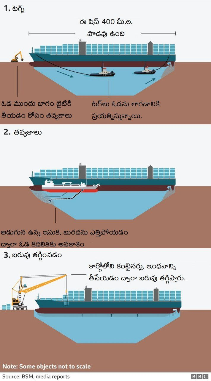 8.Suez Canal Blockage Explained