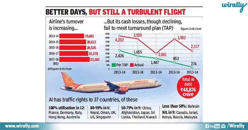 better days for air india